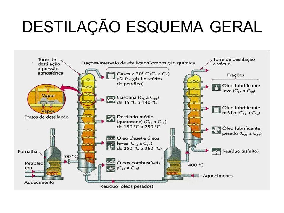 DESTILAÇÃO ESQUEMA GERAL