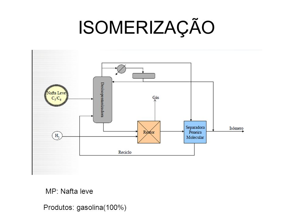 ISOMERIZAÇÃO MP: Nafta leve Produtos: gasolina(100%)