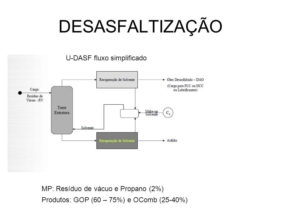 DESASFALTIZAÇÃO U-DASF fluxo simplificado