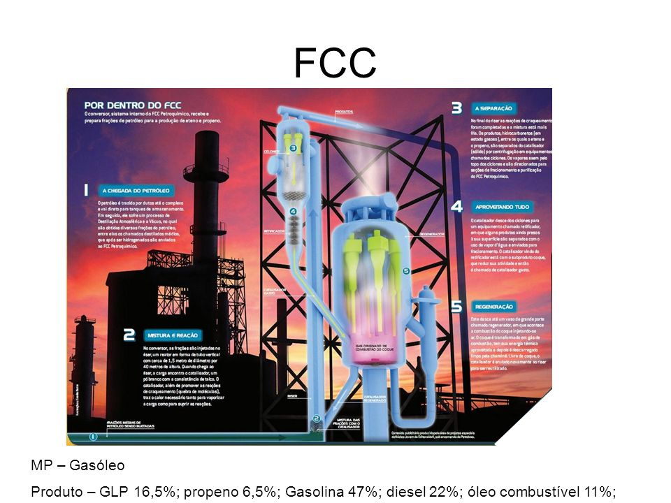 FCC MP – Gasóleo Produto – GLP 16,5%; propeno 6,5%; Gasolina 47%; diesel 22%; óleo combustível 11%;