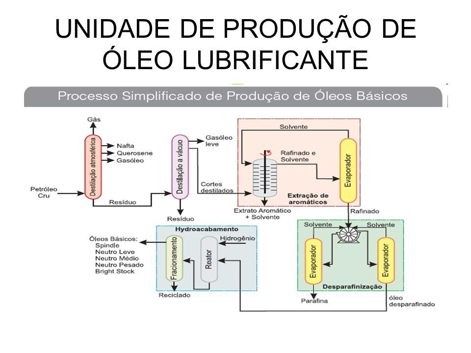 UNIDADE DE PRODUÇÃO DE ÓLEO LUBRIFICANTE
