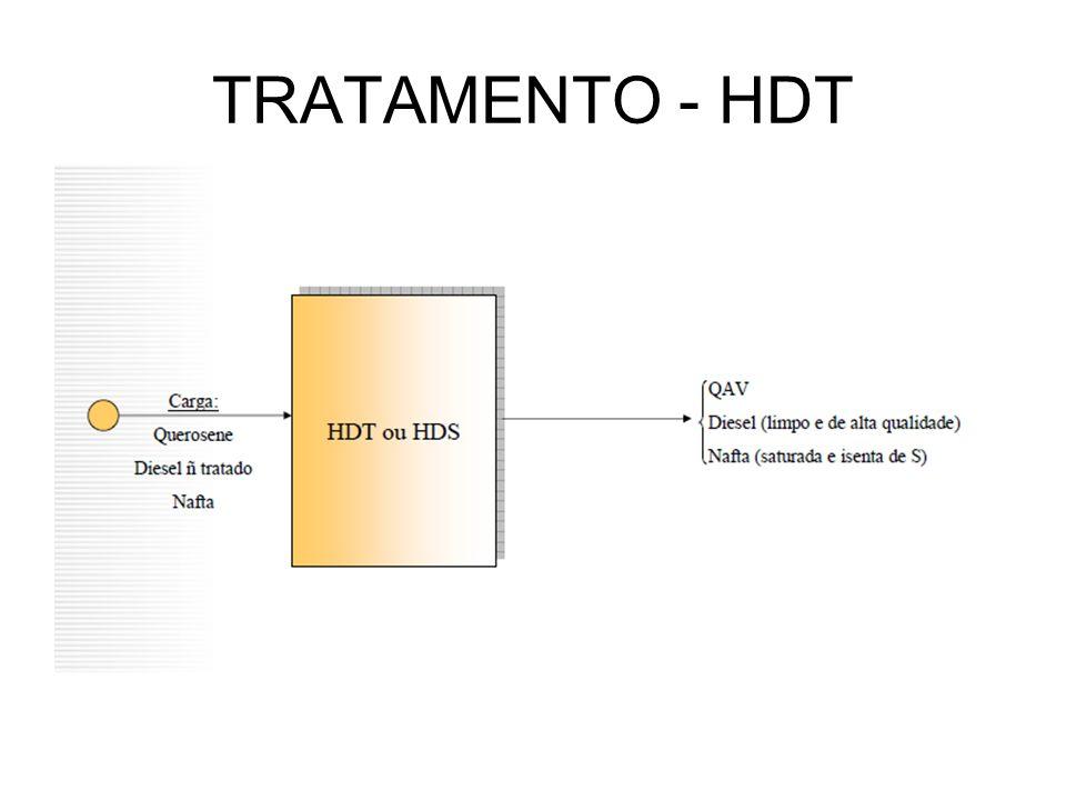 TRATAMENTO - HDT
