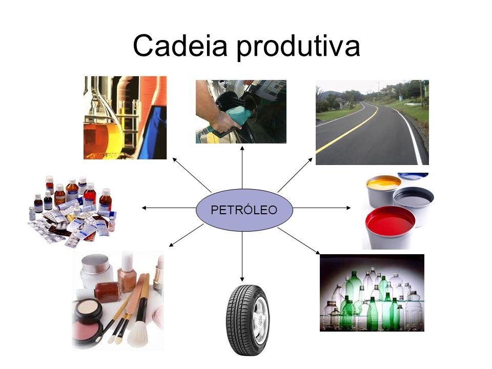 Cadeia produtiva Combustíveis PETRÓLEO