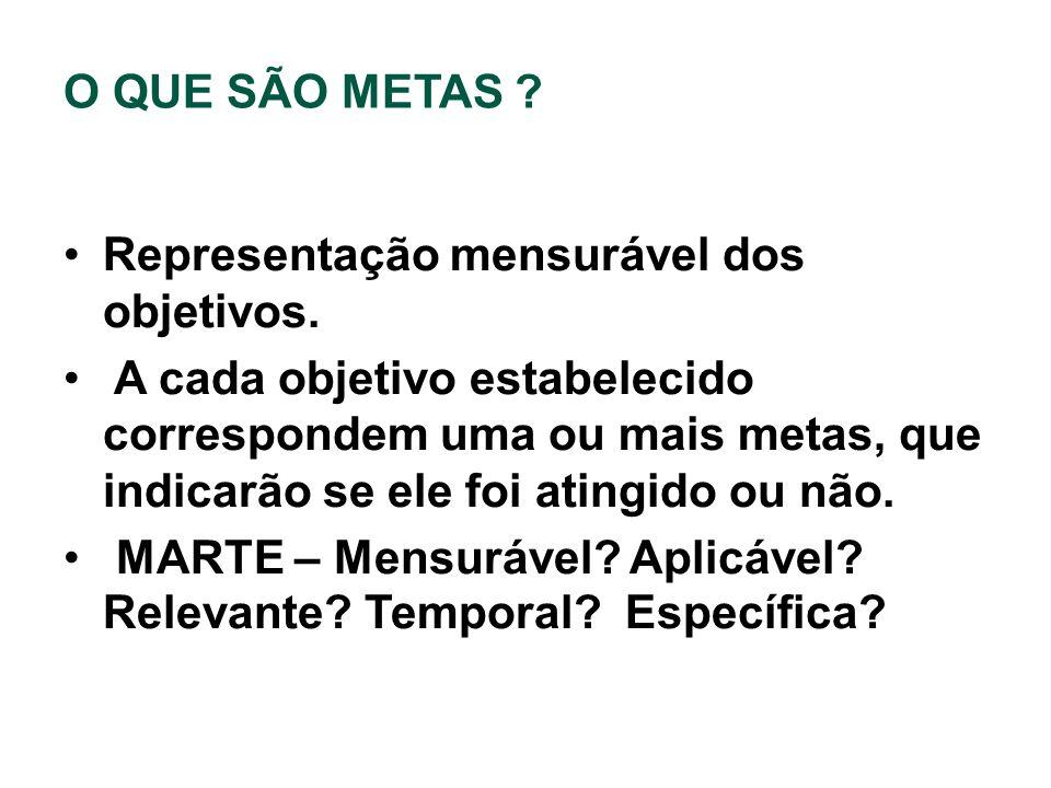 O QUE SÃO METAS Representação mensurável dos objetivos.