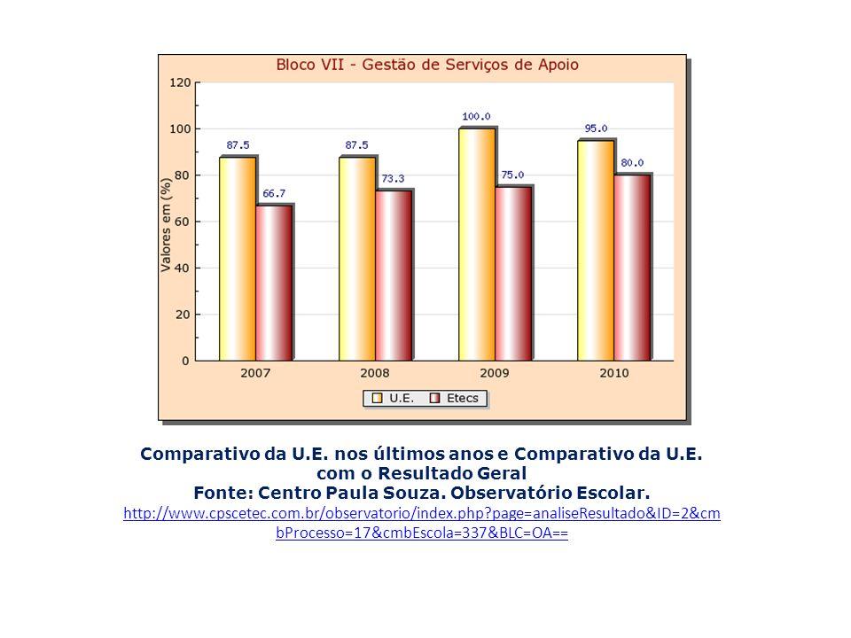 Comparativo da U. E. nos últimos anos e Comparativo da U. E