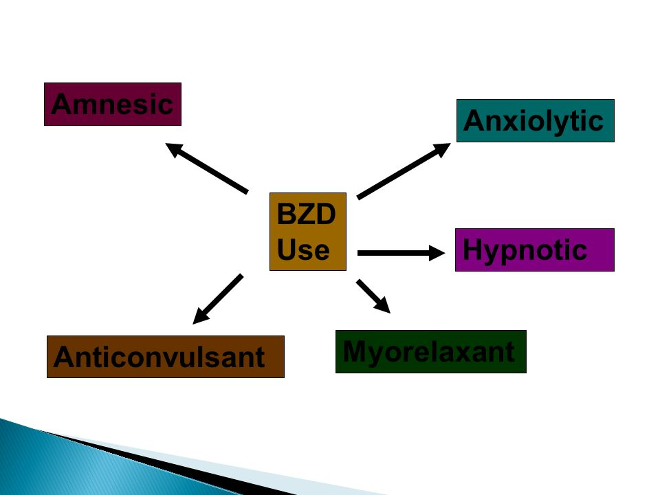 Amnesic Anxiolytic BZD Use Hypnotic Myorelaxant Anticonvulsant