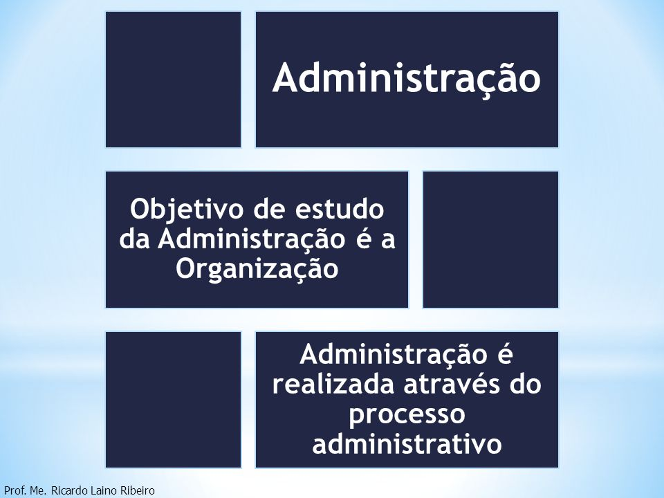 Administração Prof. Me. Ricardo Laino Ribeiro