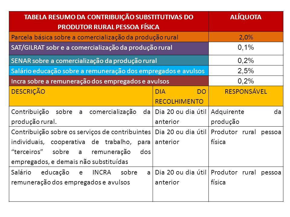 TABELA RESUMO DA CONTRIBUIÇÃO SUBSTITUTIVAS DO PRODUTOR RURAL PESSOA FÍSICA