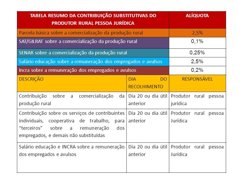 TABELA RESUMO DA CONTRIBUIÇÃO SUBSTITUTIVAS DO PRODUTOR RURAL PESSOA JURÍDICA