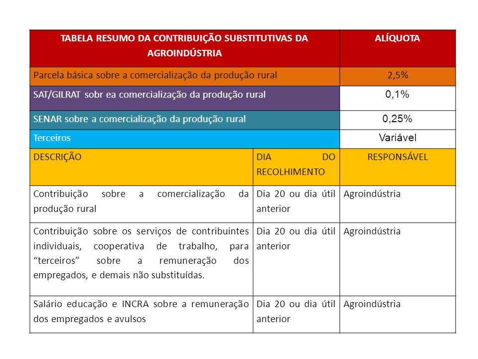 TABELA RESUMO DA CONTRIBUIÇÃO SUBSTITUTIVAS DA AGROINDÚSTRIA