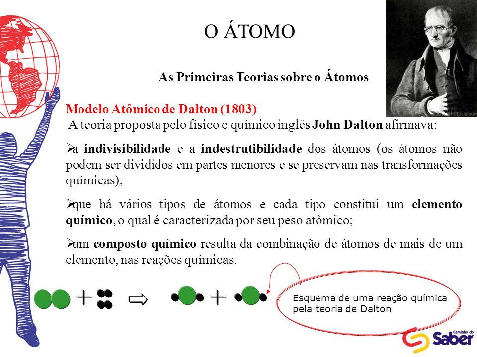 As Primeiras Teorias sobre o Átomos