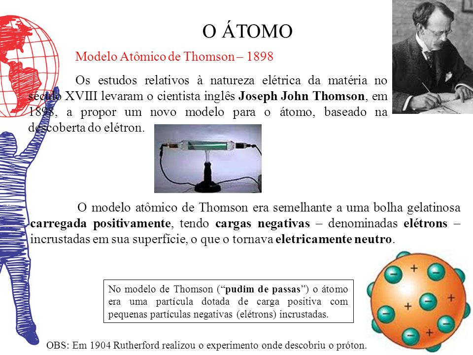 O ÁTOMO Modelo Atômico de Thomson – 1898
