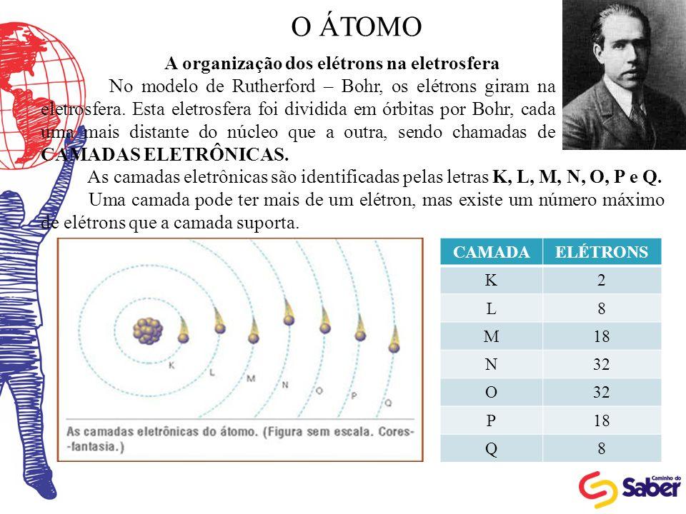 A organização dos elétrons na eletrosfera