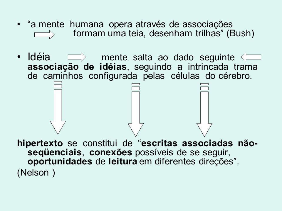 a mente humana opera através de associações