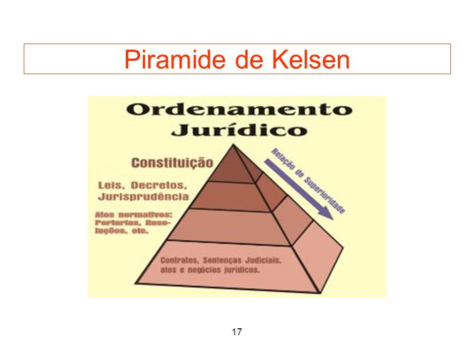 Piramide de Kelsen 17 20