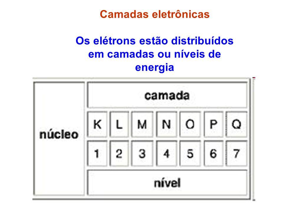 Os elétrons estão distribuídos em camadas ou níveis de energia