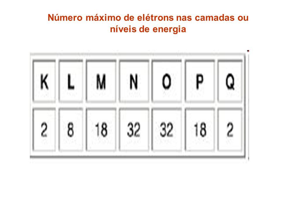 Número máximo de elétrons nas camadas ou níveis de energia
