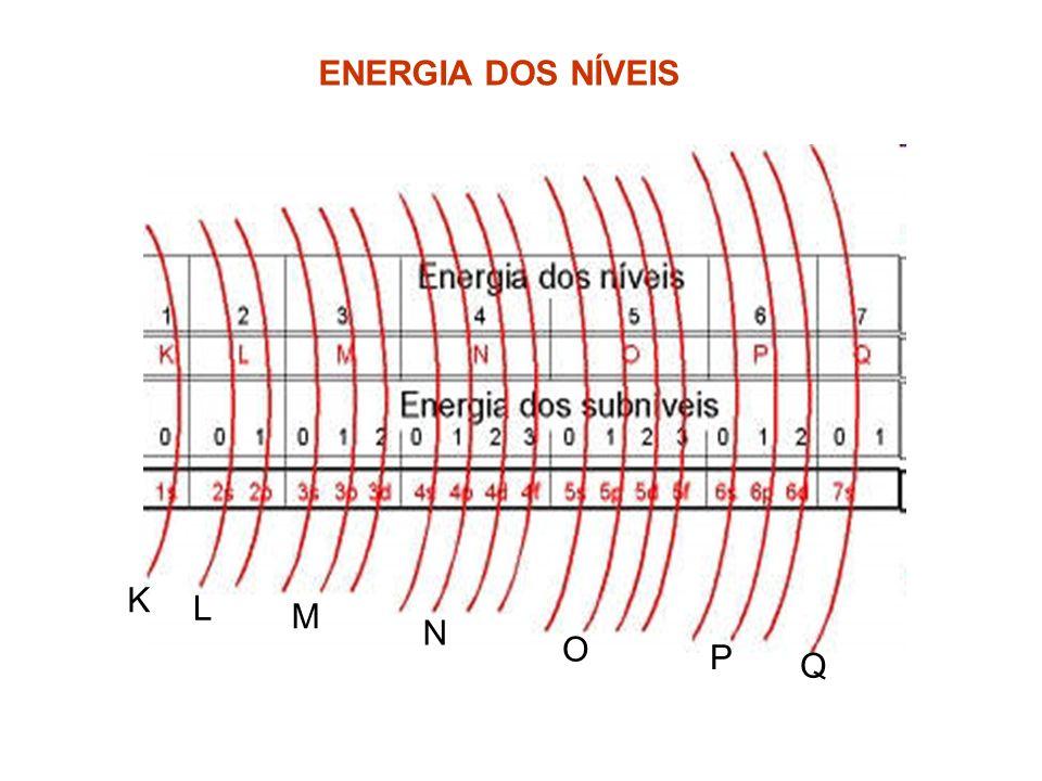 ENERGIA DOS NÍVEIS K L M N O P Q