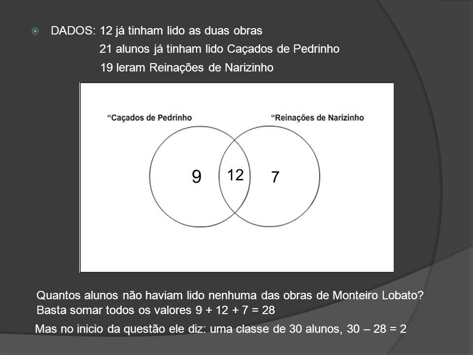 9 12 7 DADOS: 12 já tinham lido as duas obras