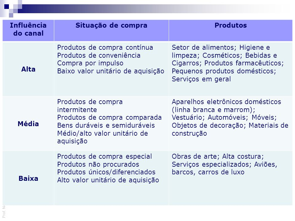 Influência do canal Situação de compra. Produtos. Alta. Produtos de compra contínua. Produtos de conveniência.