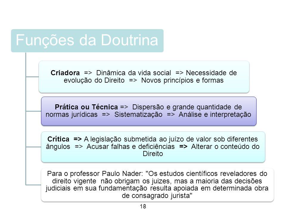 Funções da Doutrina Criadora => Dinâmica da vida social => Necessidade de evolução do Direito => Novos princípios e formas.