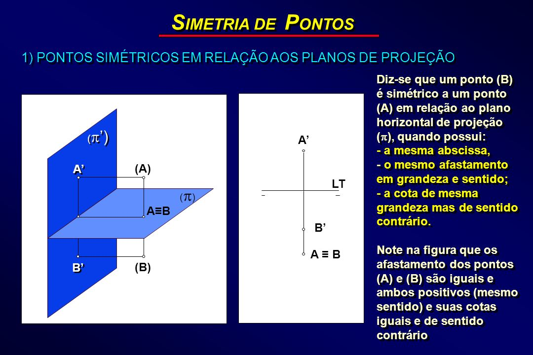 SIMETRIA DE PONTOS1) PONTOS SIMÉTRICOS EM RELAÇÃO AOS PLANOS DE PROJEÇÃO.