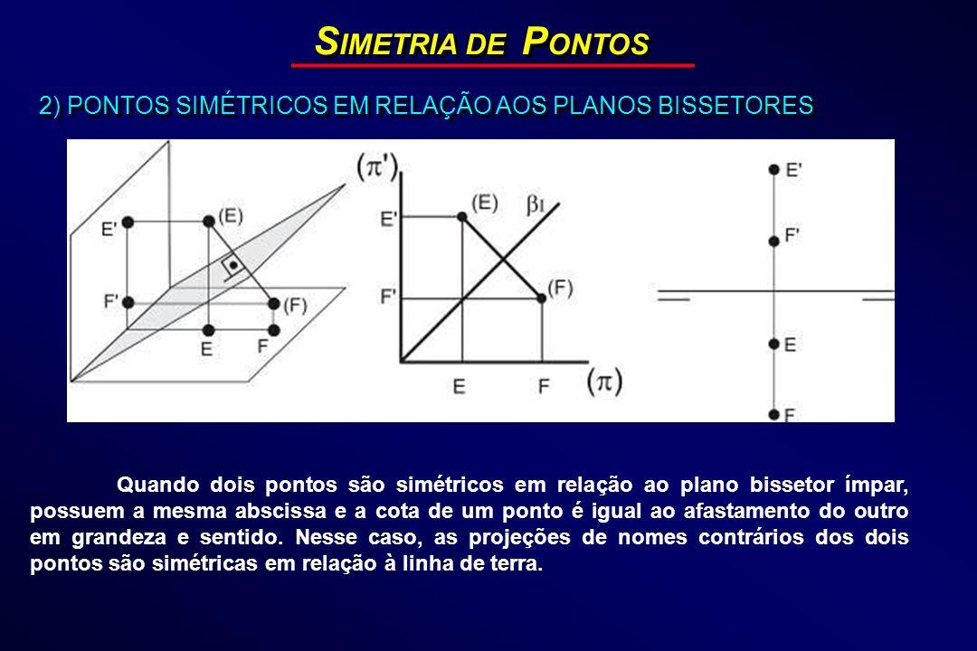 SIMETRIA DE PONTOS 2) PONTOS SIMÉTRICOS EM RELAÇÃO AOS PLANOS BISSETORES.