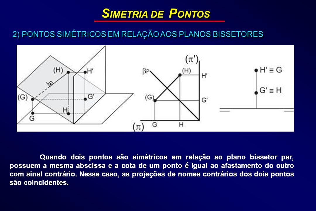 SIMETRIA DE PONTOS2) PONTOS SIMÉTRICOS EM RELAÇÃO AOS PLANOS BISSETORES.