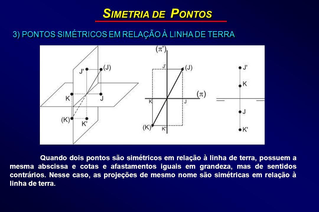 SIMETRIA DE PONTOS 3) PONTOS SIMÉTRICOS EM RELAÇÃO À LINHA DE TERRA