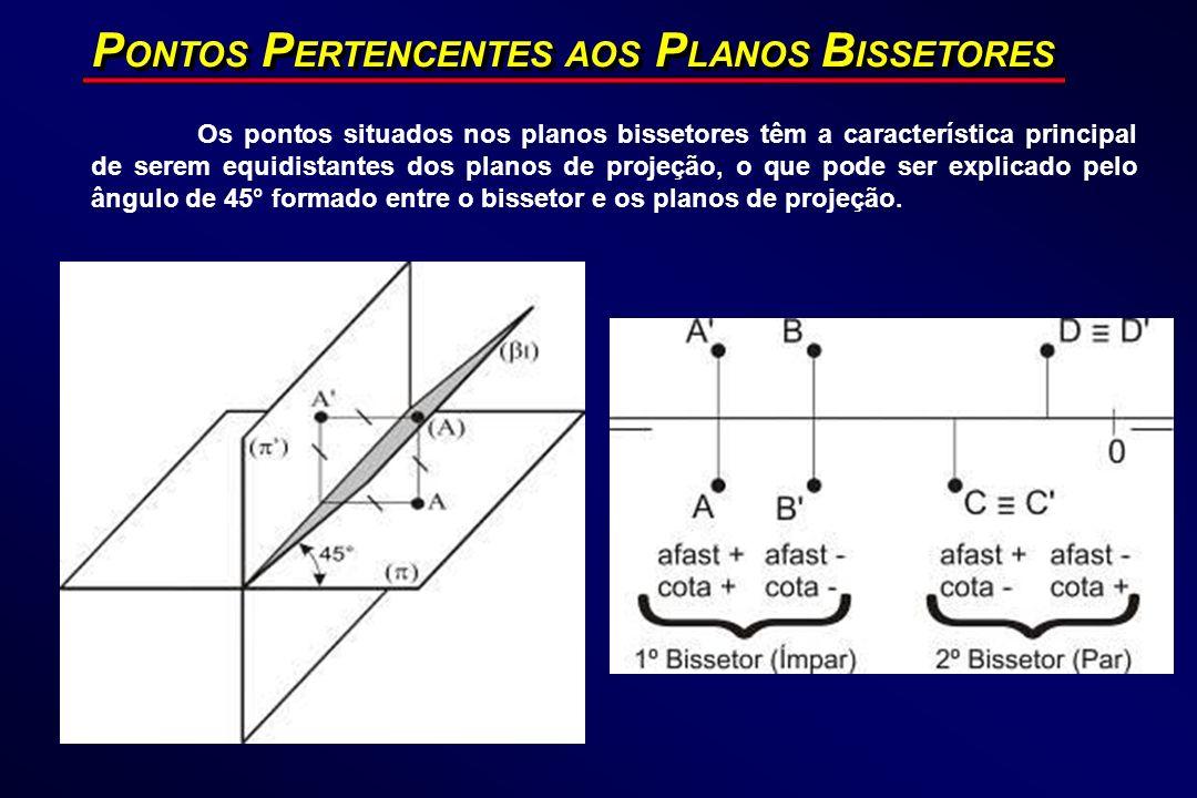 PONTOS PERTENCENTES AOS PLANOS BISSETORES