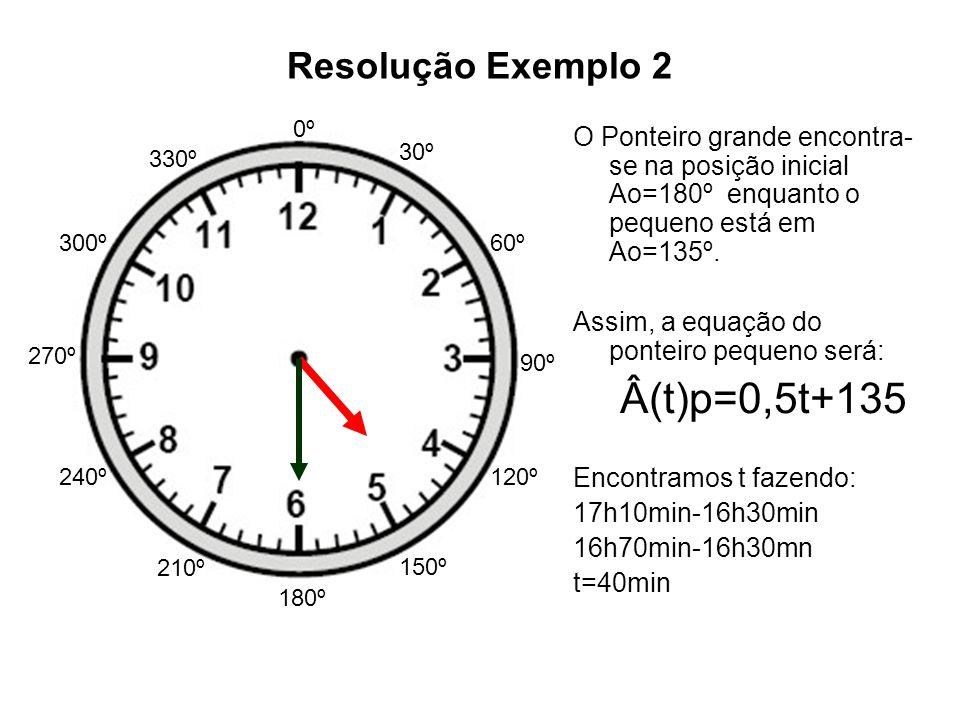Â(t)p=0,5t+135 Resolução Exemplo 2