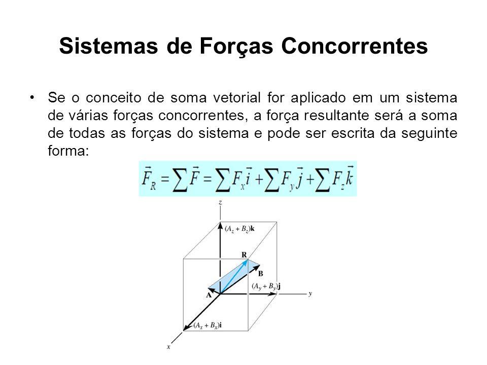 Sistemas de Forças Concorrentes