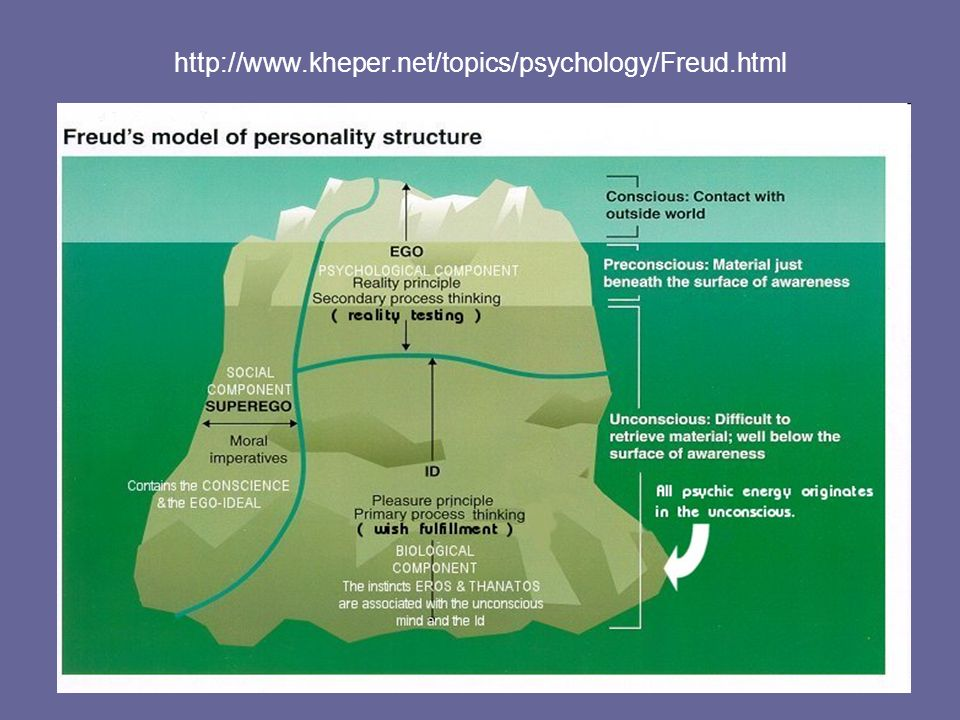http://www.kheper.net/topics/psychology/Freud.html