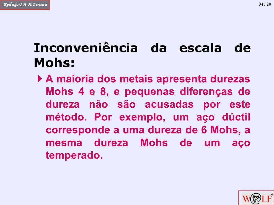 04 / 20 Inconveniência da escala de Mohs: