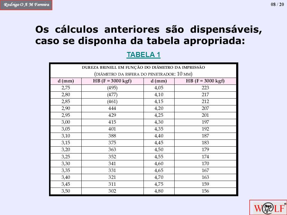 08 / 20 Os cálculos anteriores são dispensáveis, caso se disponha da tabela apropriada: TABELA 1