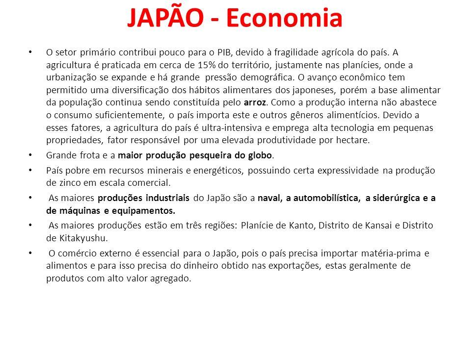 JAPÃO - Economia