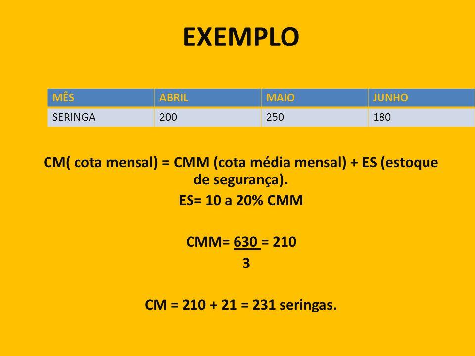 EXEMPLO MÊS. ABRIL. MAIO. JUNHO. SERINGA. 200. 250. 180. CM( cota mensal) = CMM (cota média mensal) + ES (estoque de segurança).