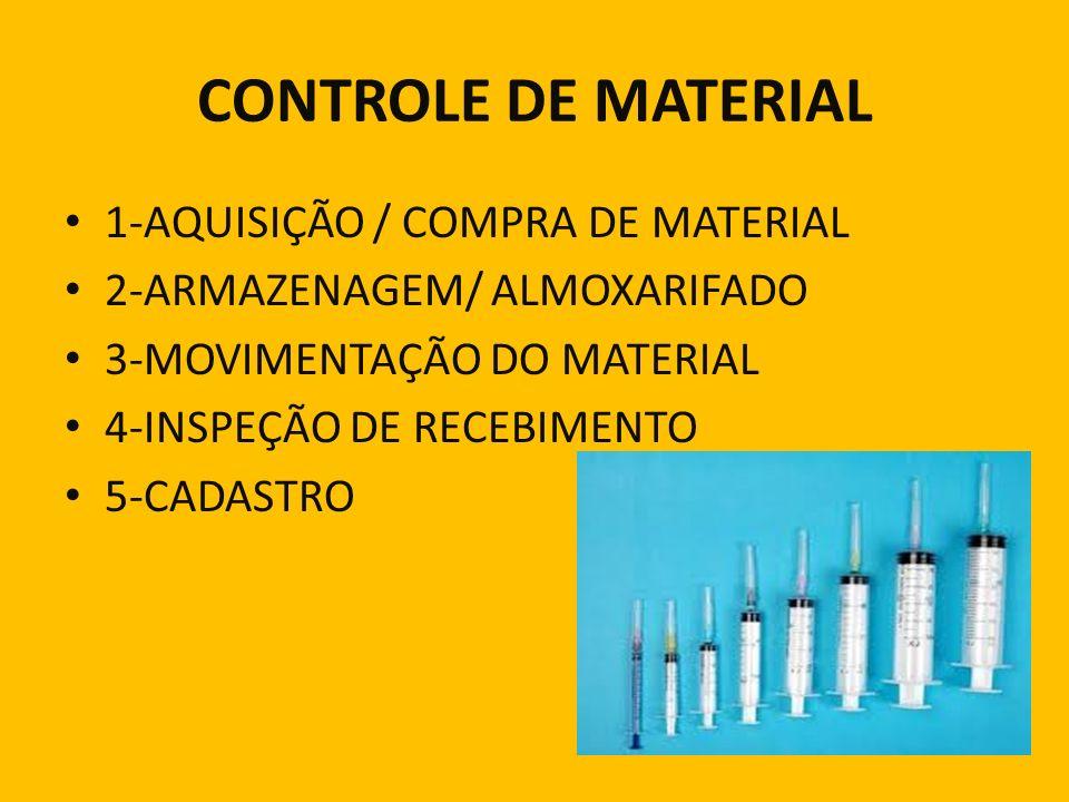 CONTROLE DE MATERIAL 1-AQUISIÇÃO / COMPRA DE MATERIAL
