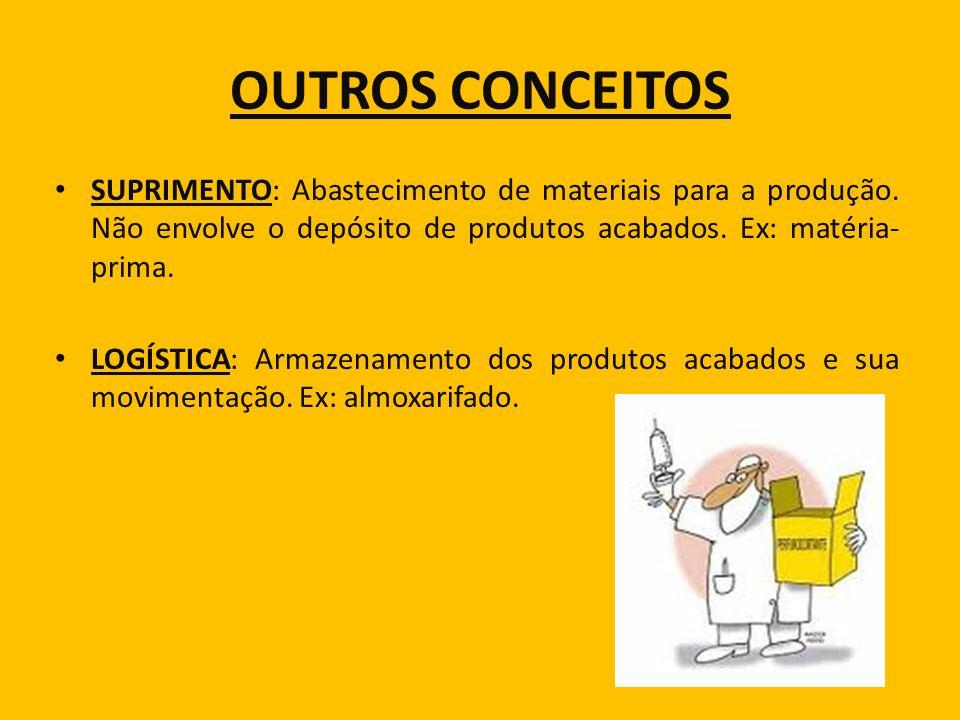 OUTROS CONCEITOS SUPRIMENTO: Abastecimento de materiais para a produção. Não envolve o depósito de produtos acabados. Ex: matéria-prima.