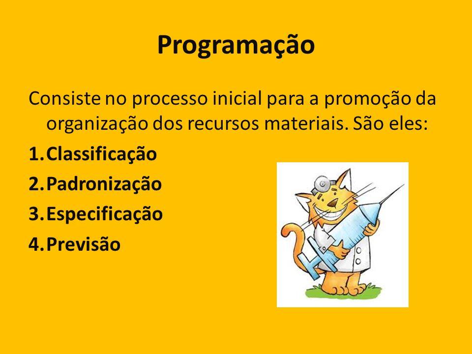 Programação Consiste no processo inicial para a promoção da organização dos recursos materiais. São eles: