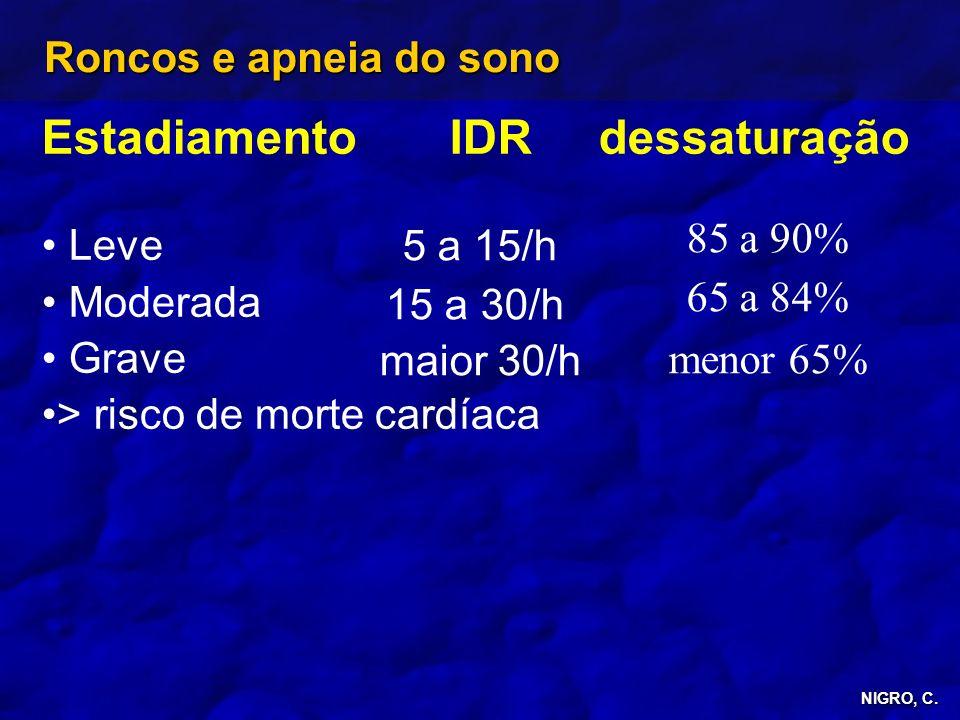 Estadiamento IDR dessaturação