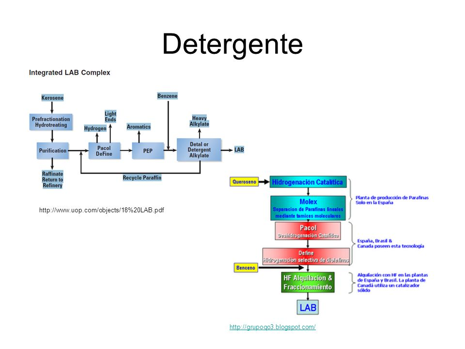 Detergente http://www.uop.com/objects/18%20LAB.pdf