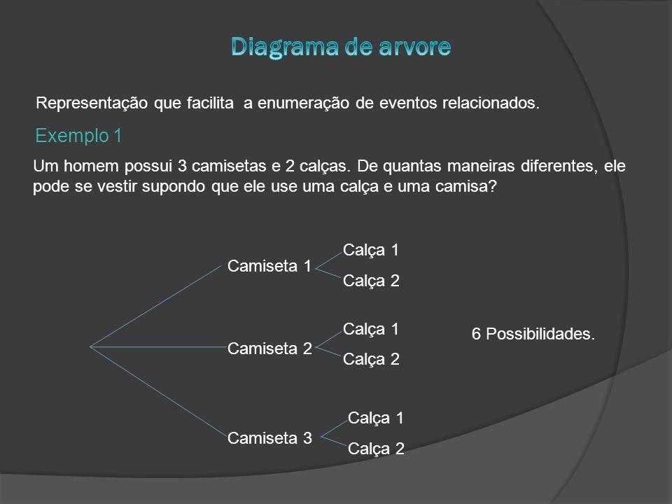 Diagrama de arvore Exemplo 1