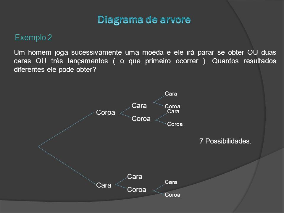 Diagrama de arvore Exemplo 2