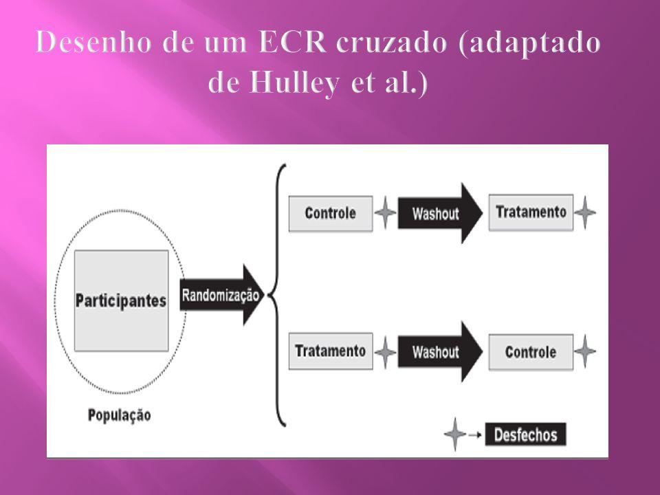Desenho de um ECR cruzado (adaptado de Hulley et al.)