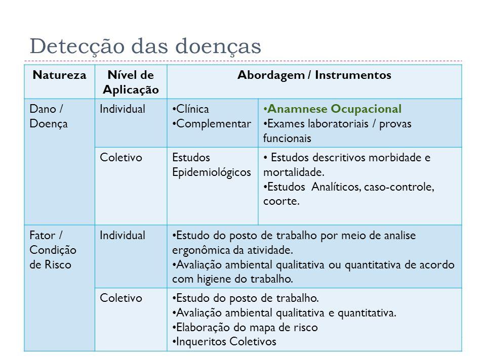 Abordagem / Instrumentos