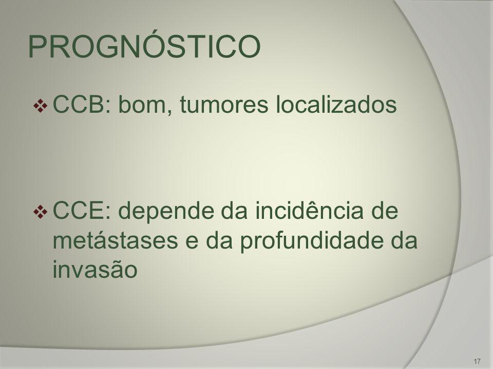 PROGNÓSTICO CCB: bom, tumores localizados