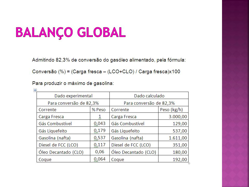 Balanço global