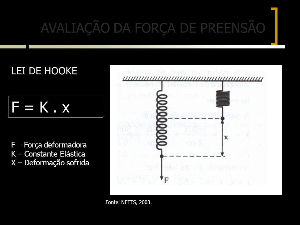 F = K . x AVALIAÇÃO DA FORÇA DE PREENSÃO LEI DE HOOKE