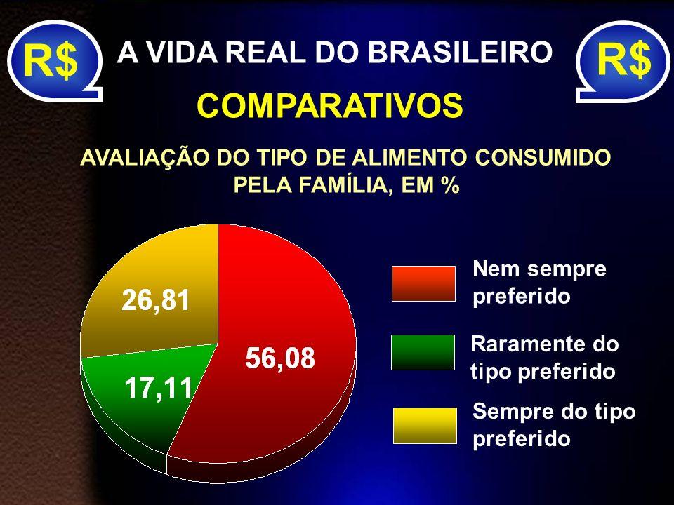 R$ R$ COMPARATIVOS A VIDA REAL DO BRASILEIRO